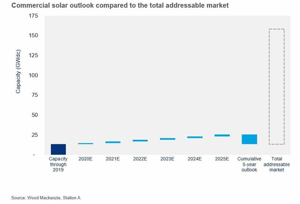 Commercial solar outlook compared to the total addressable market WOOD MACKENZIE